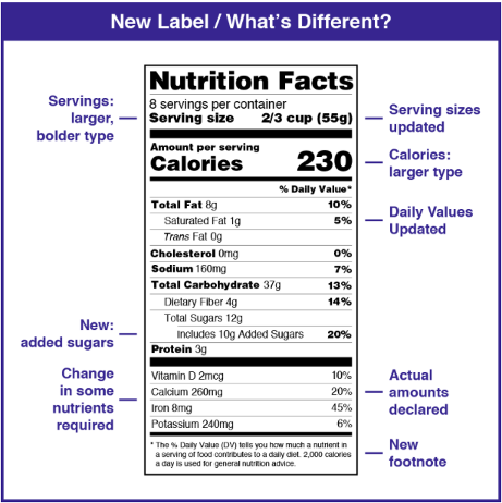 New Label Nutritional Labeling Requirements